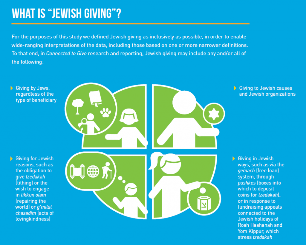 What Is Jewish Giving